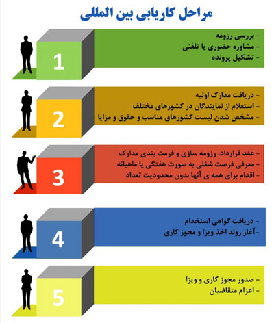 مراحل کاریابی بین المللی